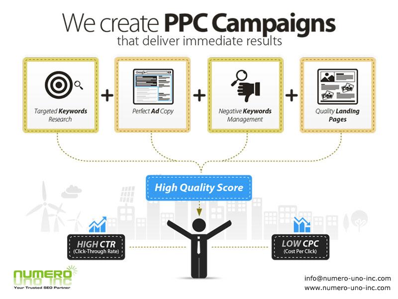 CPC-cost per click process