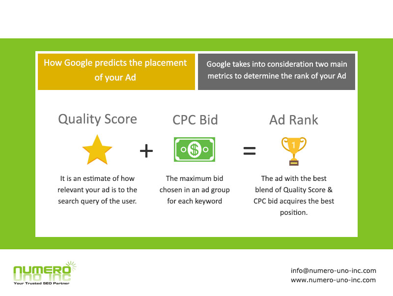 CPC - Quality Score in Adwords