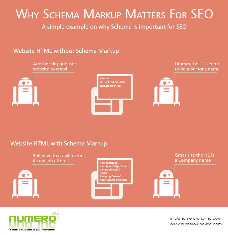 schema-markup-process