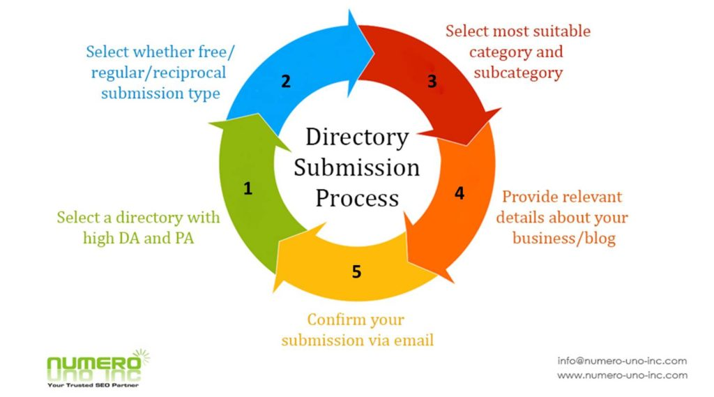 Directory Submission process and steps