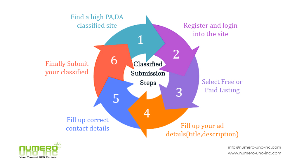 Classified Submission Steps