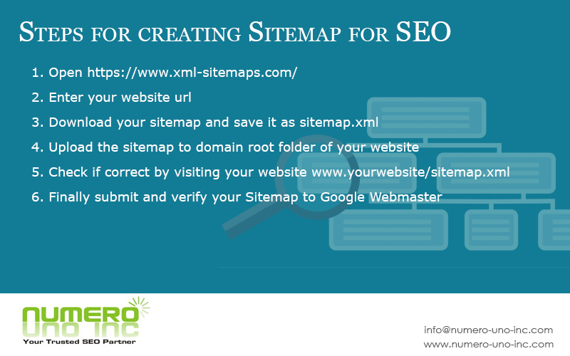 Steps for creating sitemap for website