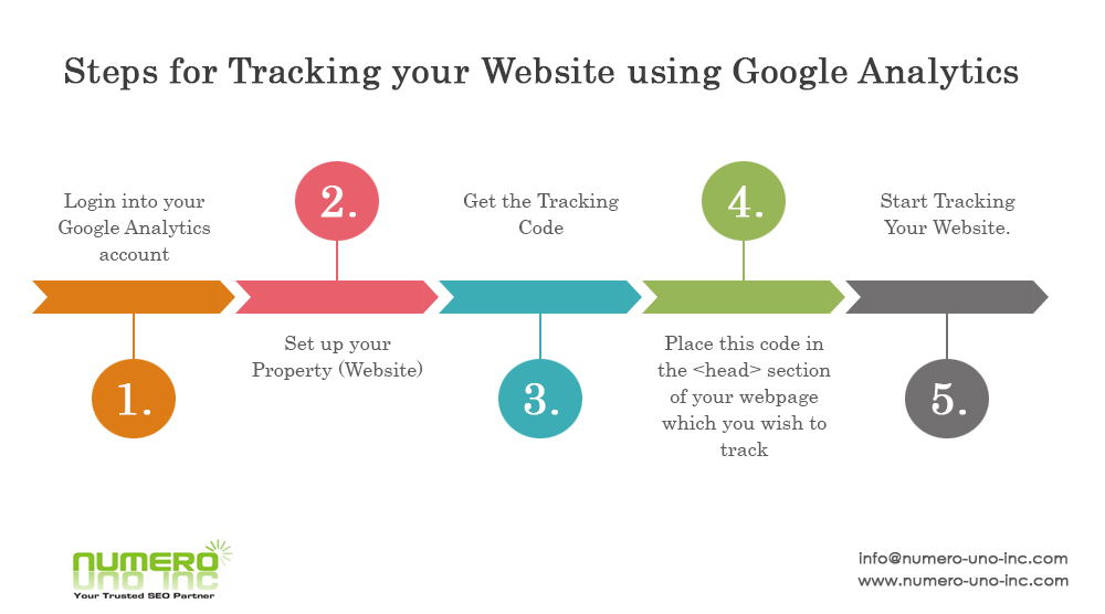 Steps to track website with google analytics