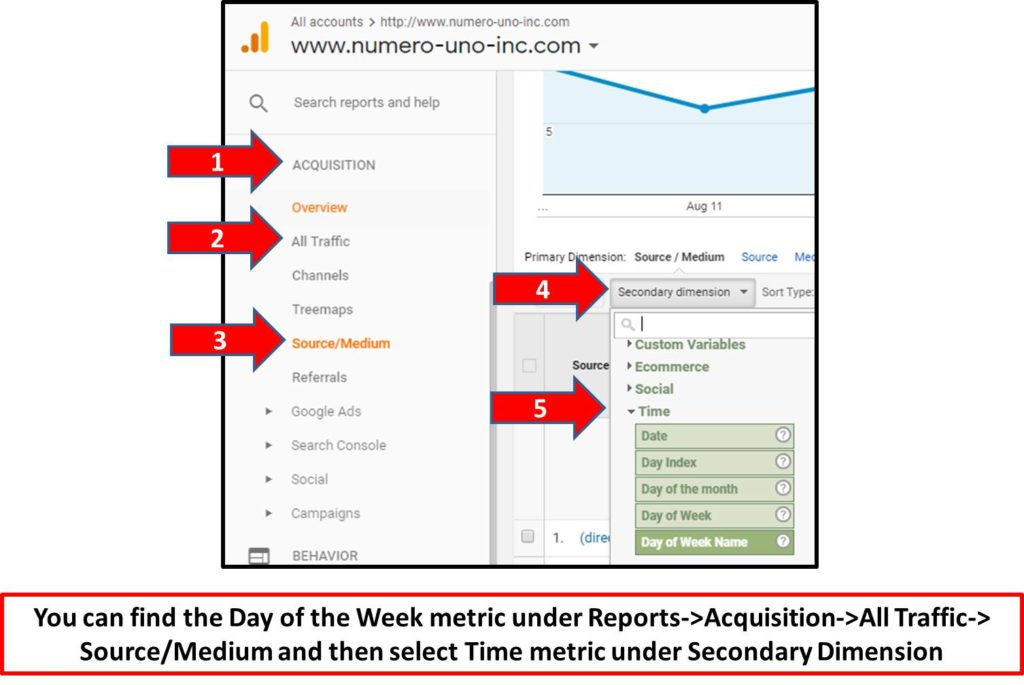 google-analytics-day-of-week-metrics