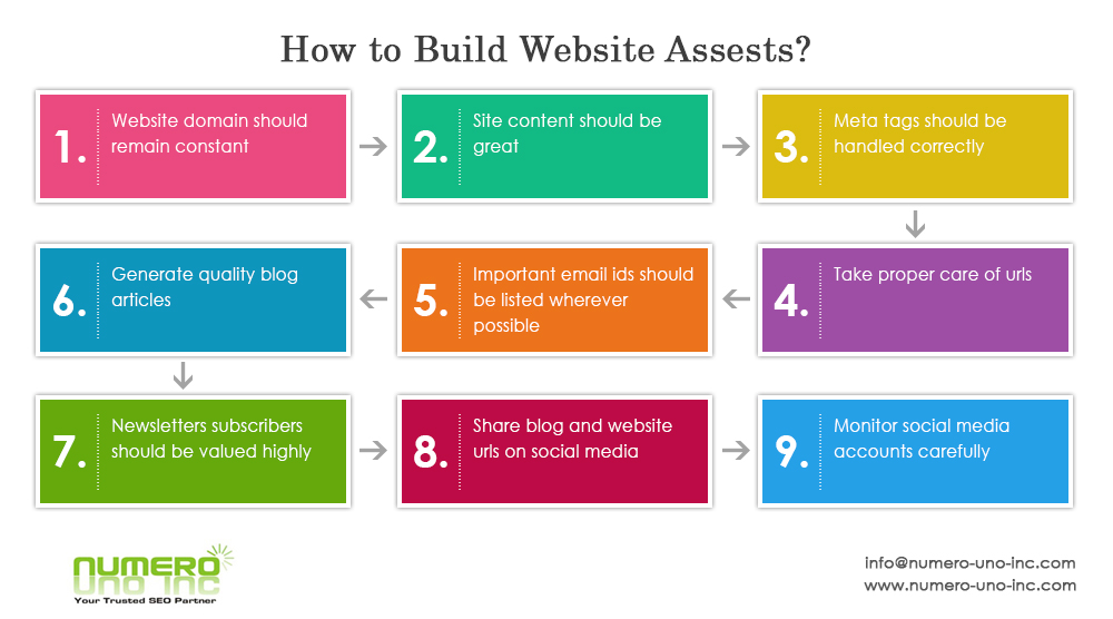 how to Build Website Assets