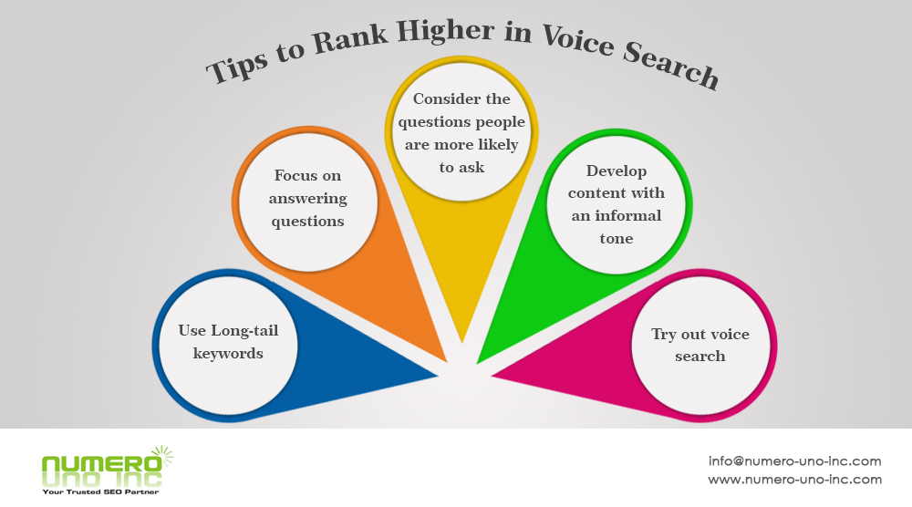 Steps to Rank Higher in voice search