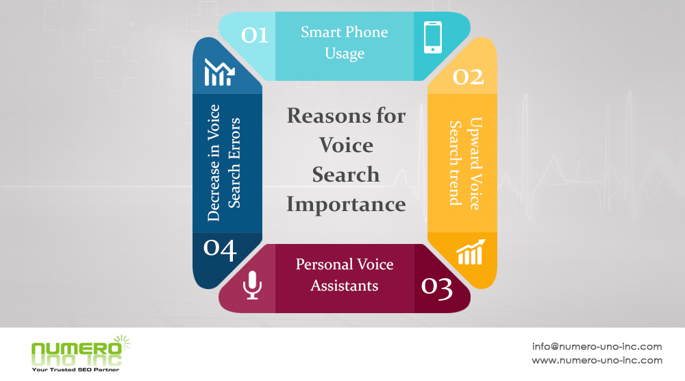 Why voice search is important