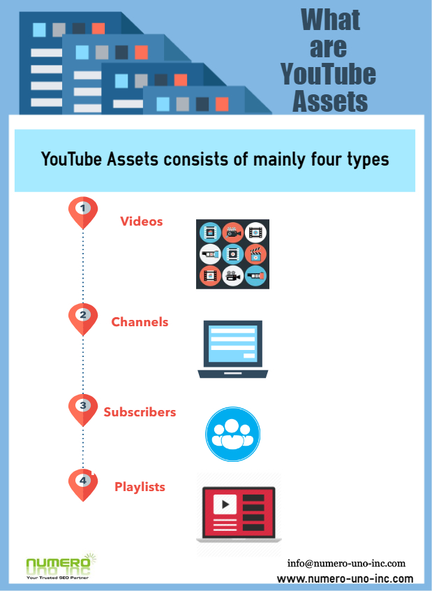 how to build YouTube Assets