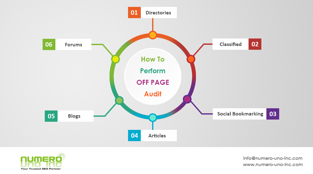 how-to-perform-off-page-audit