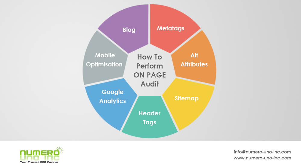 how-to-perform-on-page-audit