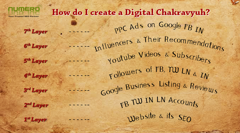 How to create a Digital Chakravyuh