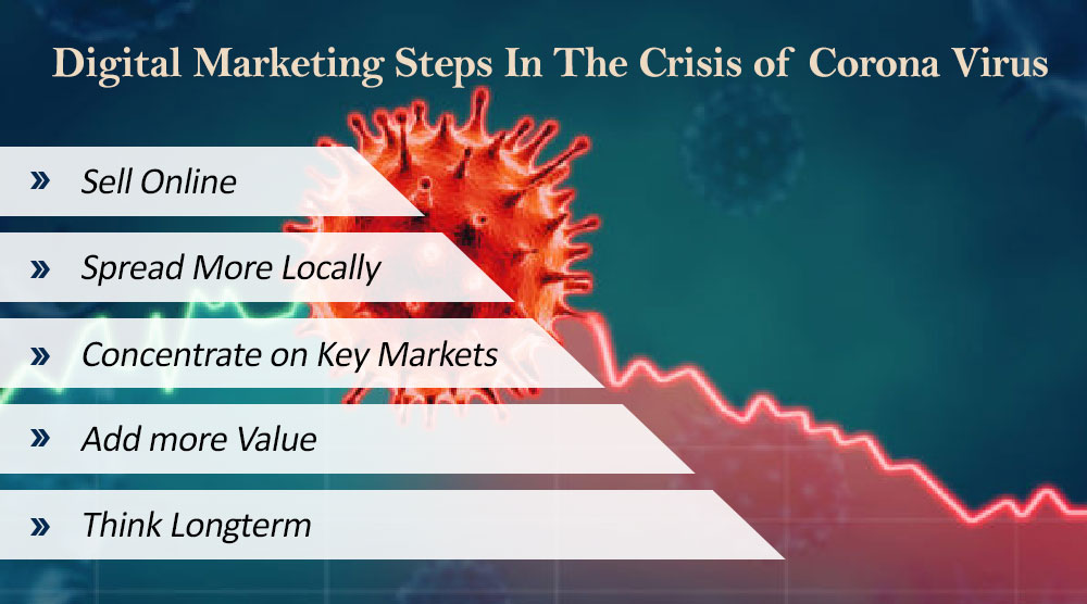 Digital Marketing Steps In The Crisis of Corona Virus